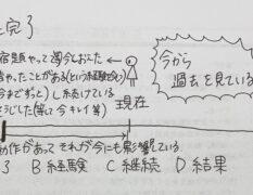 現在完了形の用法とよく使う語のまとめ!